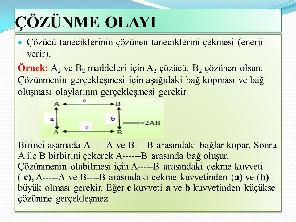 ÇÖZÜNME OLAYI  Çözücü taneciklerinin çözünen taneciklerini çekmesi (enerji verir).