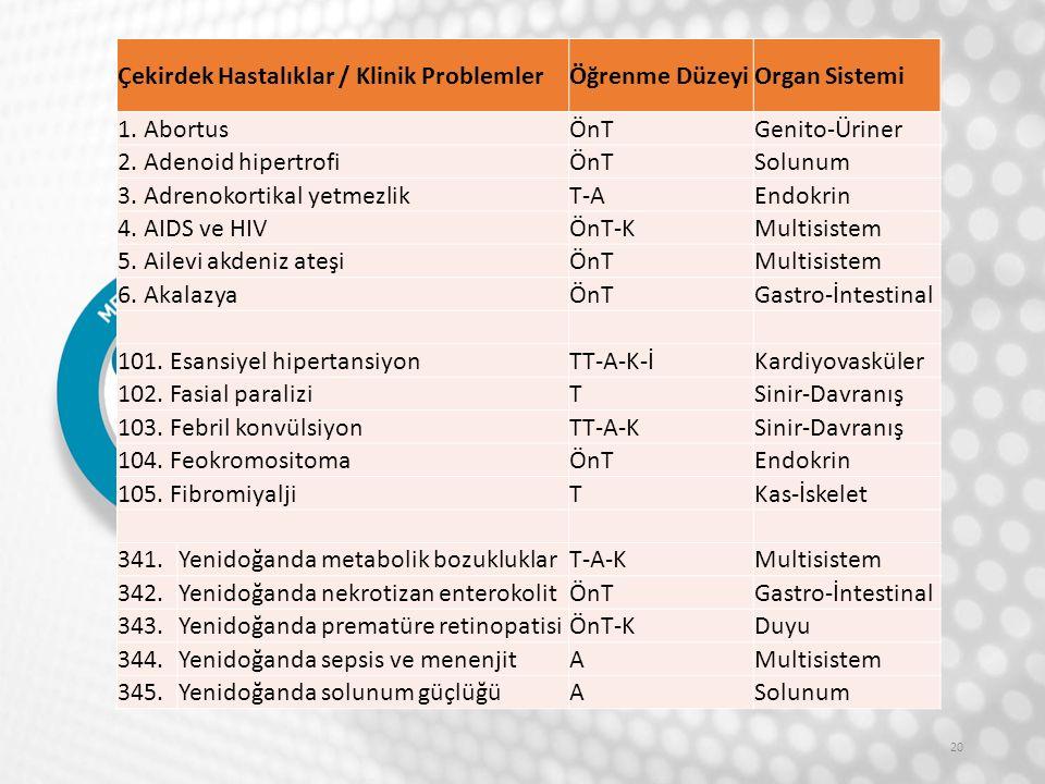 20 Çekirdek Hastalıklar / Klinik ProblemlerÖğrenme DüzeyiOrgan Sistemi 1.