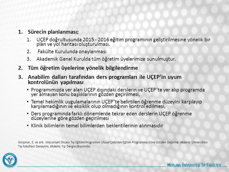 1.Sürecin planlanması; 1.UÇEP doğrultusunda 2015 - 2016 eğitim programının geliştirilmesine yönelik bir plan ve yol haritası oluşturulması.