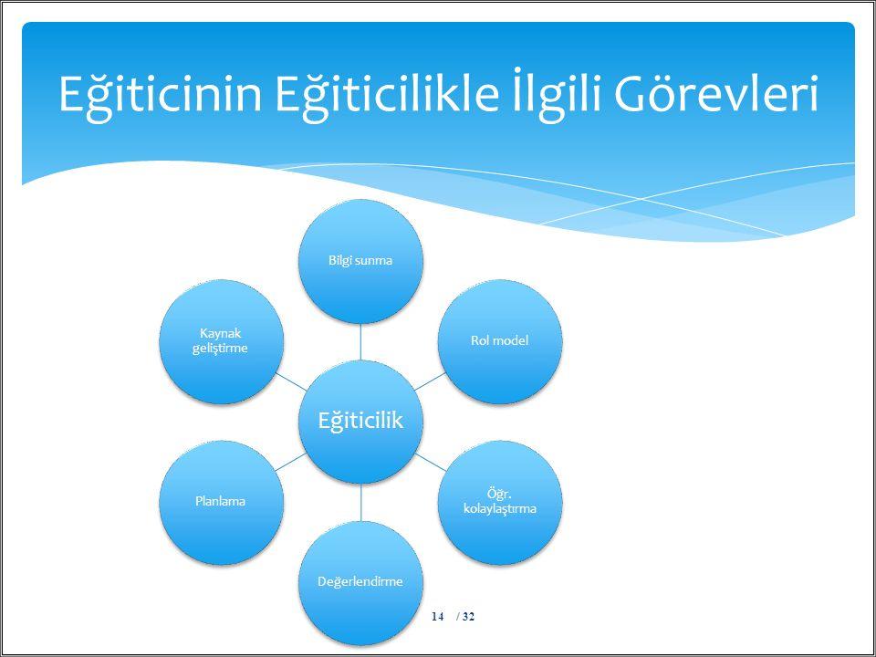 Eğiticilik Bilgi sunmaRol model Öğr.