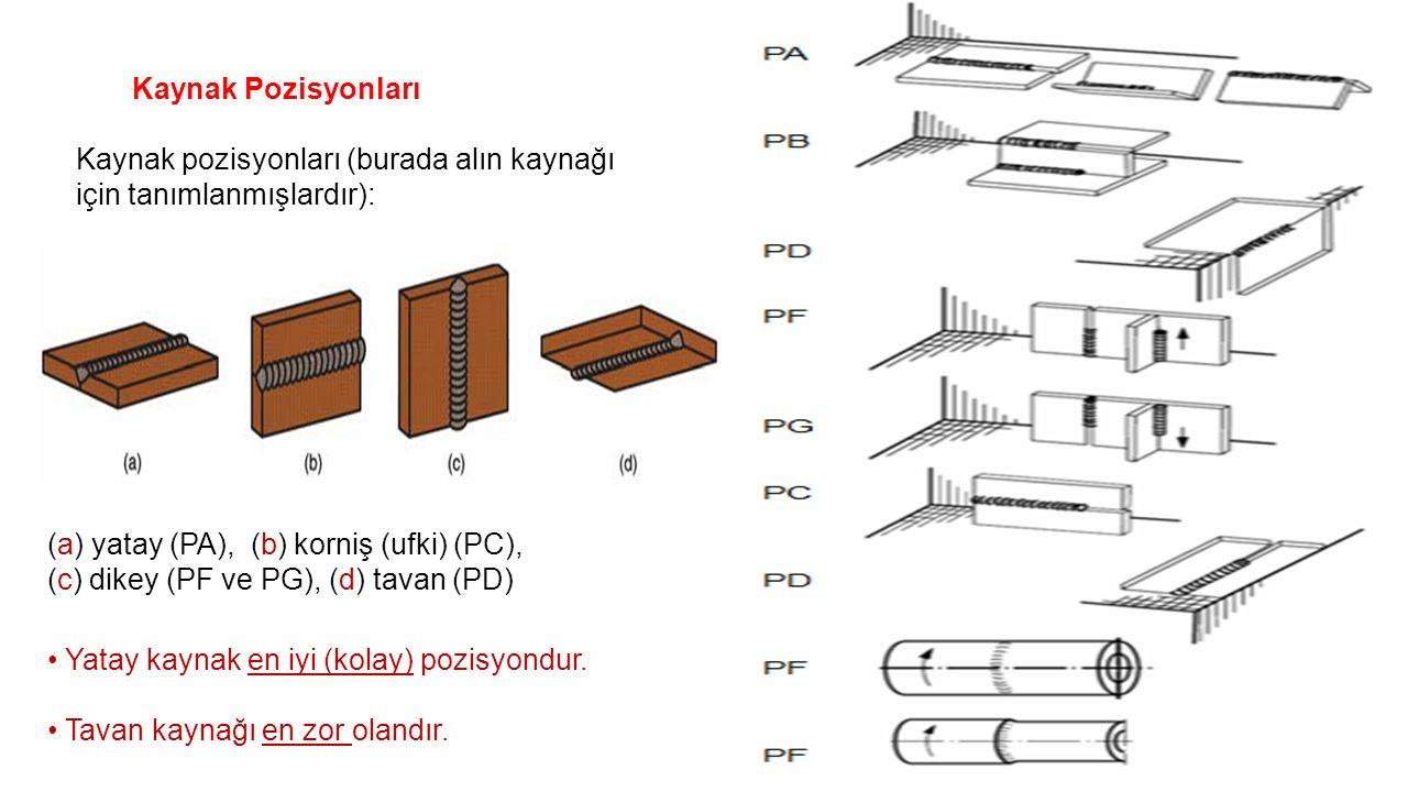 Kaynak Pozisyonları Kaynak pozisyonları (burada alın kaynağı için tanımlanmışlardır): (a) yatay (PA), (b) korniş (ufki) (PC), (c) dikey (PF ve PG), (d) tavan (PD) Yatay kaynak en iyi (kolay) pozisyondur.