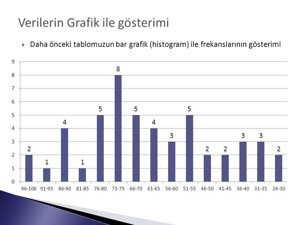  Daha önceki tablomuzun bar grafik (histogram) ile frekanslarının gösterimi