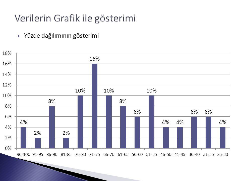  Yüzde dağılımının gösterimi
