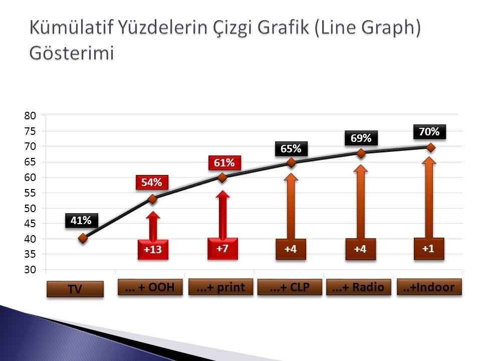 ... + OOH 41% 30 35 40 45 50 55 60 65 70 75 80 TV 54% 61%...+ print 65%...+ CLP 69%...+ Radio 70%..+Indoor +13 +7 +4 +1