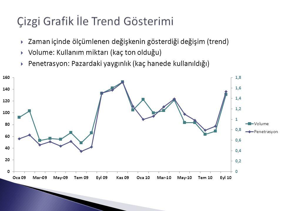  Zaman içinde ölçümlenen değişkenin gösterdiği değişim (trend)  Volume: Kullanım miktarı (kaç ton olduğu)  Penetrasyon: Pazardaki yaygınlık (kaç hanede kullanıldığı)