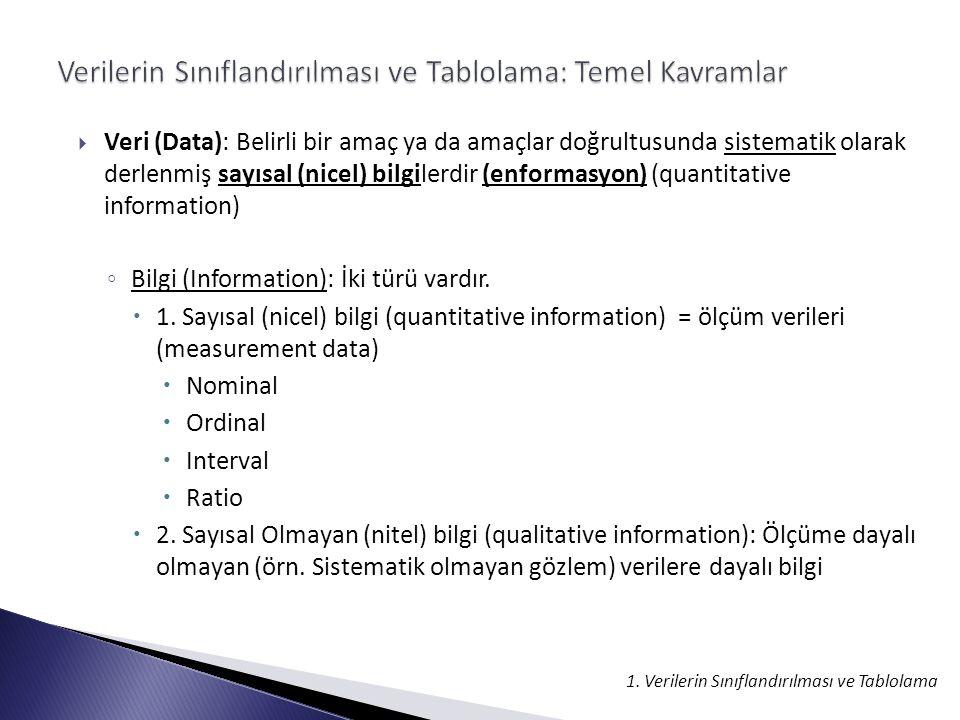  Veri (Data): Belirli bir amaç ya da amaçlar doğrultusunda sistematik olarak derlenmiş sayısal (nicel) bilgilerdir (enformasyon) (quantitative information) ◦ Bilgi (Information): İki türü vardır.