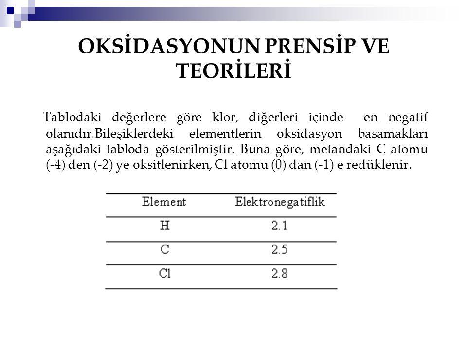 OKSİDASYONUN PRENSİP VE TEORİLERİ Tablodaki değerlere göre klor, diğerleri içinde en negatif olanıdır.Bileşiklerdeki elementlerin oksidasyon basamakla