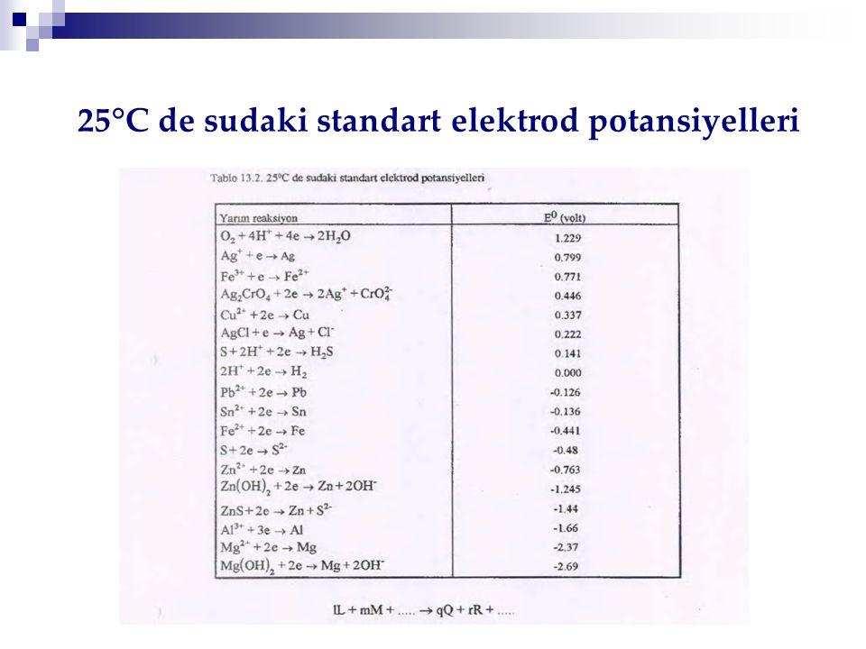 05.03.2009 25°C de sudaki standart elektrod potansiyelleri