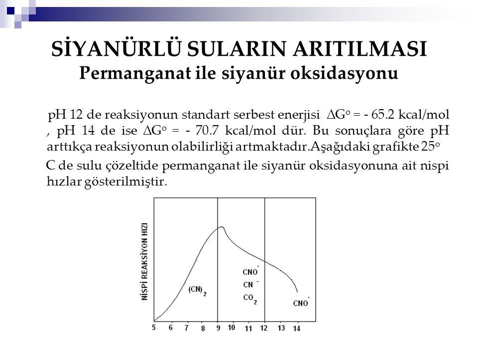 SİYANÜRLÜ SULARIN ARITILMASI Permanganat ile siyanür oksidasyonu pH 12 de reaksiyonun standart serbest enerjisi ∆G o = - 65.2 kcal/mol, pH 14 de ise ∆