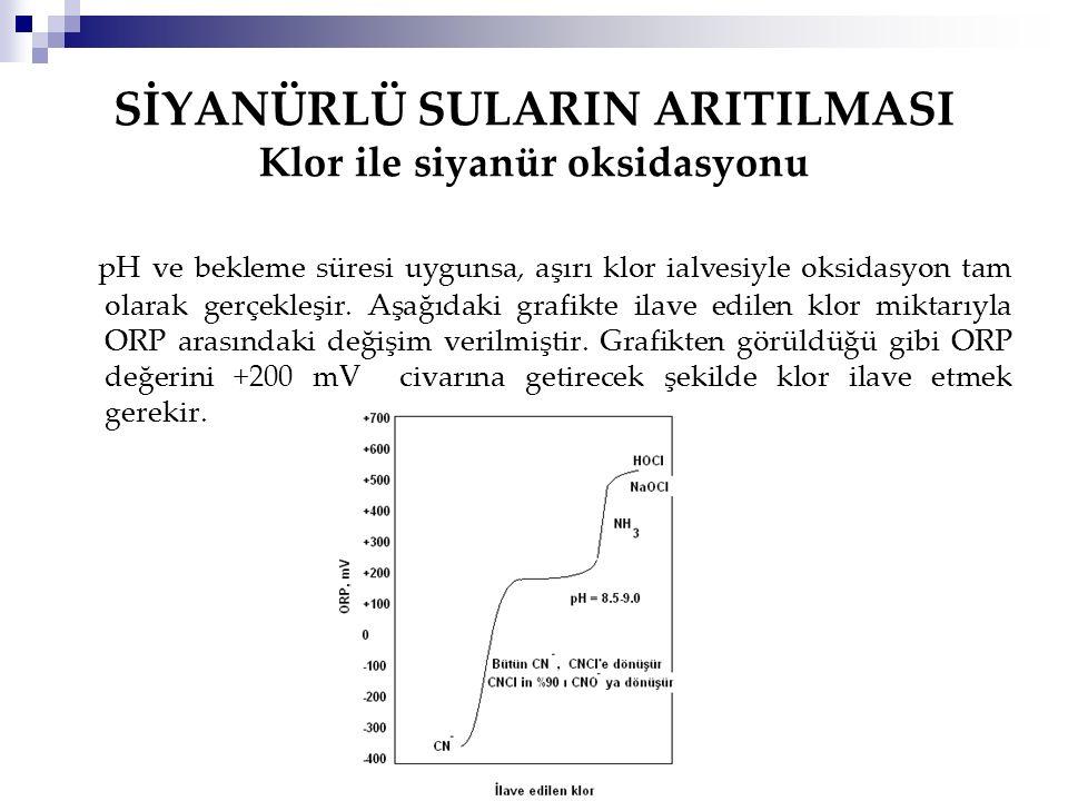 SİYANÜRLÜ SULARIN ARITILMASI Klor ile siyanür oksidasyonu pH ve bekleme süresi uygunsa, aşırı klor ialvesiyle oksidasyon tam olarak gerçekleşir. Aşağı