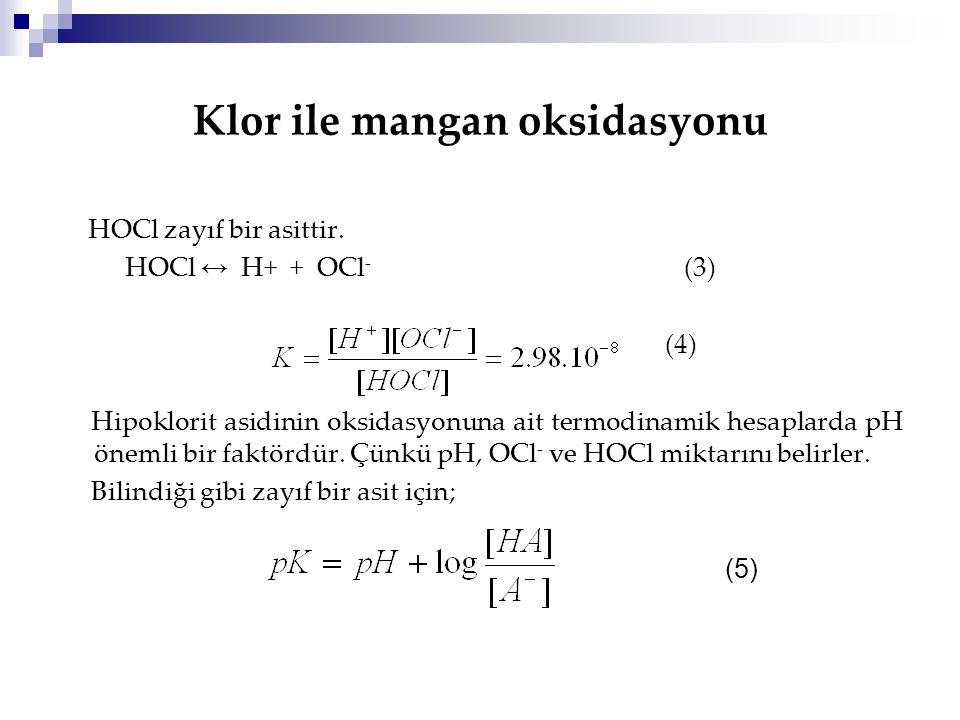 Klor ile mangan oksidasyonu HOCl zayıf bir asittir. HOCl ↔ H+ + OCl - (3) (4) Hipoklorit asidinin oksidasyonuna ait termodinamik hesaplarda pH önemli