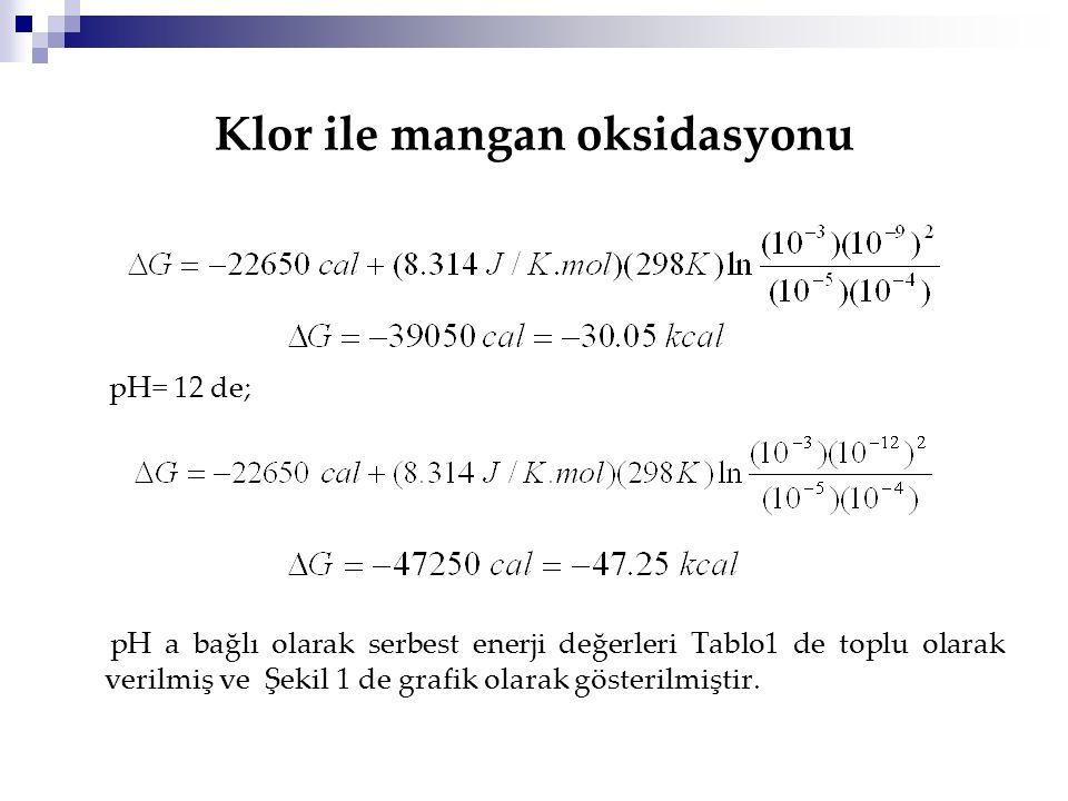 Klor ile mangan oksidasyonu pH= 12 de; pH a bağlı olarak serbest enerji değerleri Tablo1 de toplu olarak verilmiş ve Şekil 1 de grafik olarak gösteril