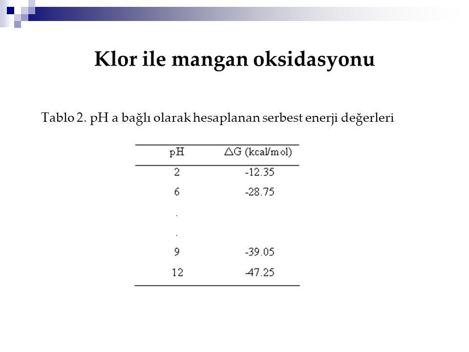 Klor ile mangan oksidasyonu Tablo 2. pH a bağlı olarak hesaplanan serbest enerji değerleri