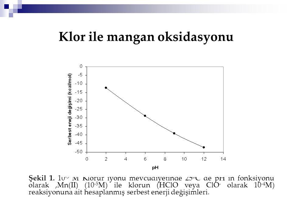 Klor ile mangan oksidasyonu Şekil 1. 10 -3 M Klorür iyonu mevcudiyetinde 25 o C de pH ın fonksiyonu olarak,Mn(II) (10 -5 M) ile klorun (HClO veya ClO
