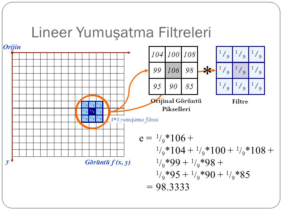 Lineer Yumuşatma Filtreleri 1/91/9 1/91/9 1/91/9 1/91/9 1/91/9 1/91/9 1/91/9 1/91/9 1/91/9 y Görüntü f (x, y) e = 1 / 9 *106 + 1 / 9 *104 + 1 / 9 *100