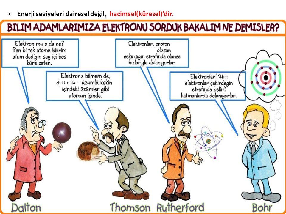 Enerji seviyeleri dairesel değil, hacimsel(küresel)'dir. elektronlar