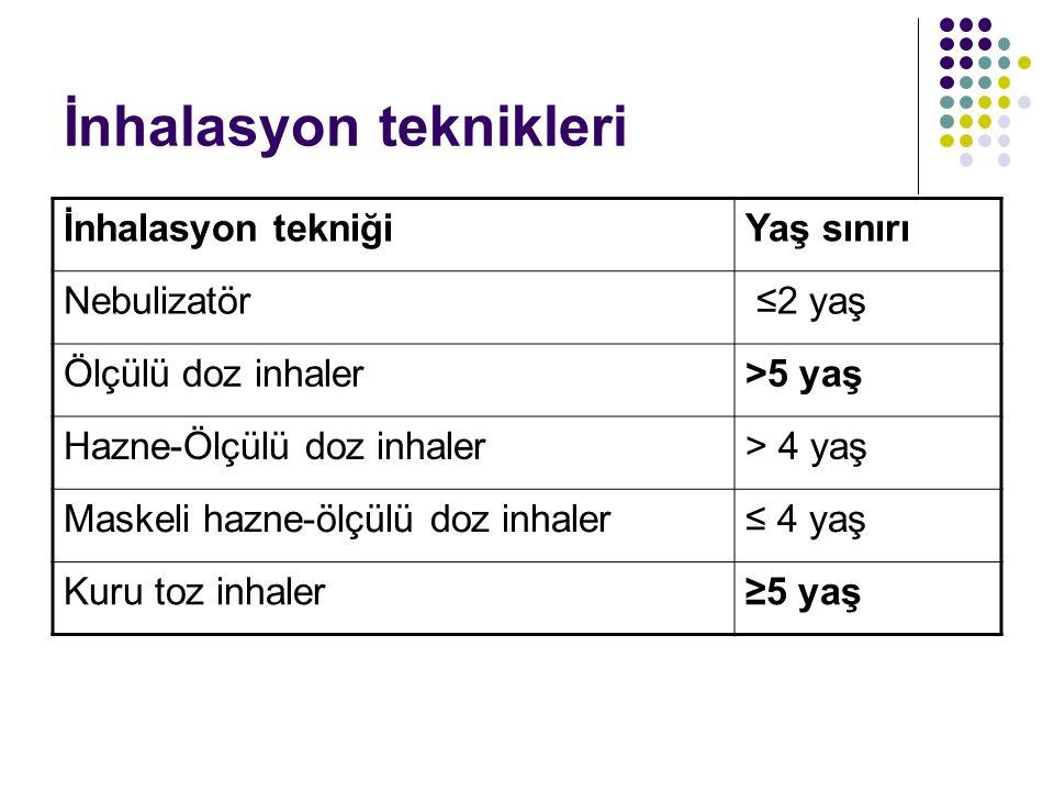 İnhalasyon teknikleri İnhalasyon tekniğiYaş sınırı Nebulizatör ≤2 yaş Ölçülü doz inhaler>5 yaş Hazne-Ölçülü doz inhaler> 4 yaş Maskeli hazne-ölçülü do