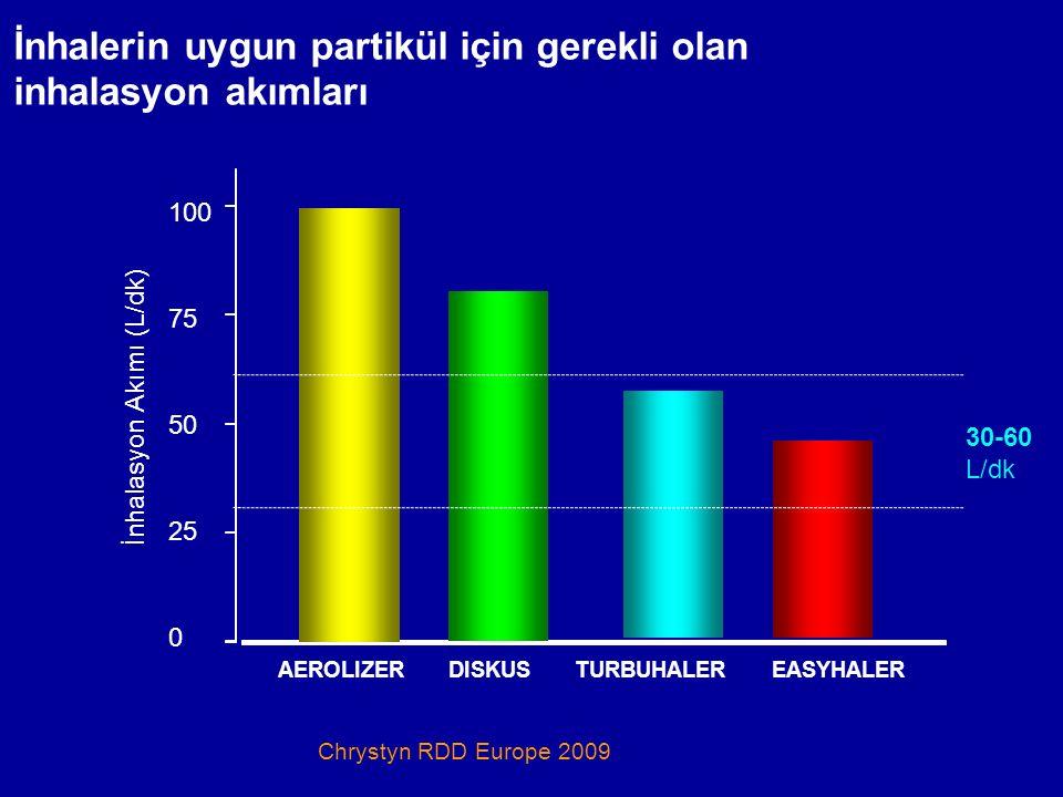 İnhalerin uygun partikül için gerekli olan inhalasyon akımları İnhalasyon Akımı (L/dk) AEROLIZER DISKUS TURBUHALER EASYHALER Chrystyn RDD Europe 2009