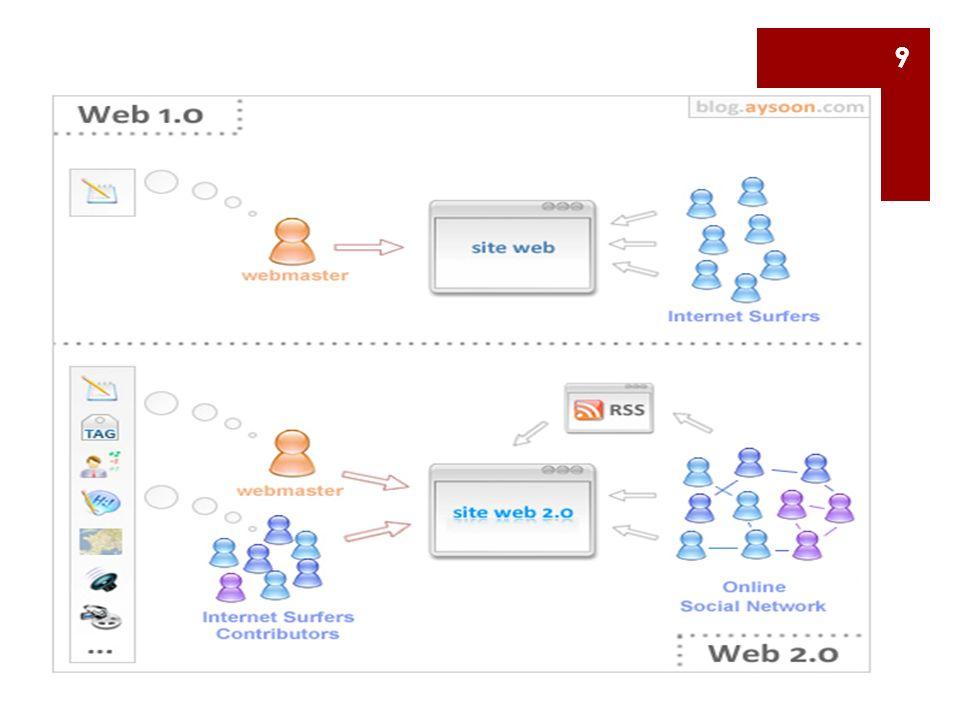 Web 2.0 Araçları  Blog (Web Günlüğü) blogger, blogging, wordpress, blogcu.com  Wiki (ortaklaşa içerik oluşturma, vikipedia)  RSS(Real Simple Syndication-Rich Site Summary)(değişiklik anında)  Mashup farklı ihtiyaçların tek alan toplanması hava durumu, uçuş,otel,rent car, festivaller  Etiketleme(imleme) (bookmark), cookie (digg,delicious)  Sosyal Ağlar(fb,tw,myspace,linkedin,google+) 10