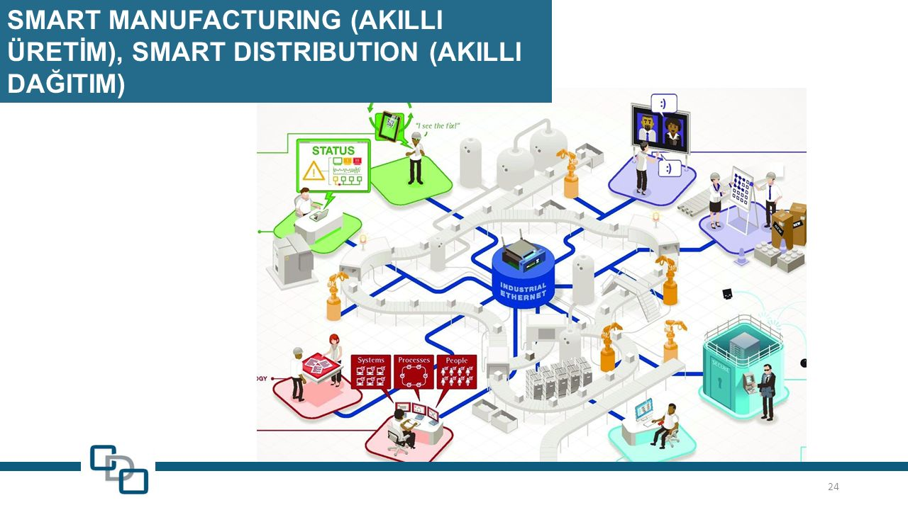 SMART MANUFACTURING (AKILLI ÜRETİM), SMART DISTRIBUTION (AKILLI DAĞITIM) 24