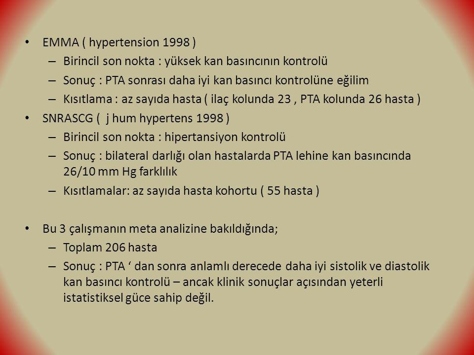 EMMA ( hypertension 1998 ) – Birincil son nokta : yüksek kan basıncının kontrolü – Sonuç : PTA sonrası daha iyi kan basıncı kontrolüne eğilim – Kısıtlama : az sayıda hasta ( ilaç kolunda 23, PTA kolunda 26 hasta ) SNRASCG ( j hum hypertens 1998 ) – Birincil son nokta : hipertansiyon kontrolü – Sonuç : bilateral darlığı olan hastalarda PTA lehine kan basıncında 26/10 mm Hg farklılık – Kısıtlamalar: az sayıda hasta kohortu ( 55 hasta ) Bu 3 çalışmanın meta analizine bakıldığında; – Toplam 206 hasta – Sonuç : PTA ' dan sonra anlamlı derecede daha iyi sistolik ve diastolik kan basıncı kontrolü – ancak klinik sonuçlar açısından yeterli istatistiksel güce sahip değil.