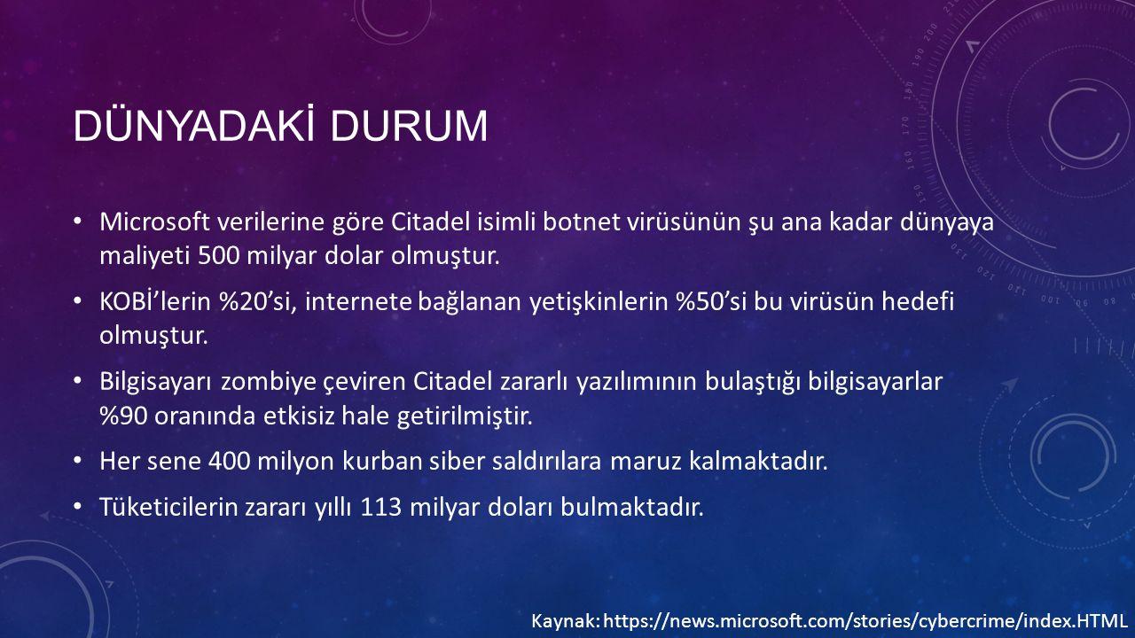 DÜNYADAKİ DURUM Microsoft verilerine göre Citadel isimli botnet virüsünün şu ana kadar dünyaya maliyeti 500 milyar dolar olmuştur. KOBİ'lerin %20'si,