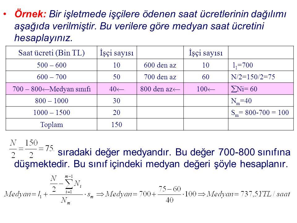 Örnek: Bir işletmede işçilere ödenen saat ücretlerinin dağılımı aşağıda verilmiştir.