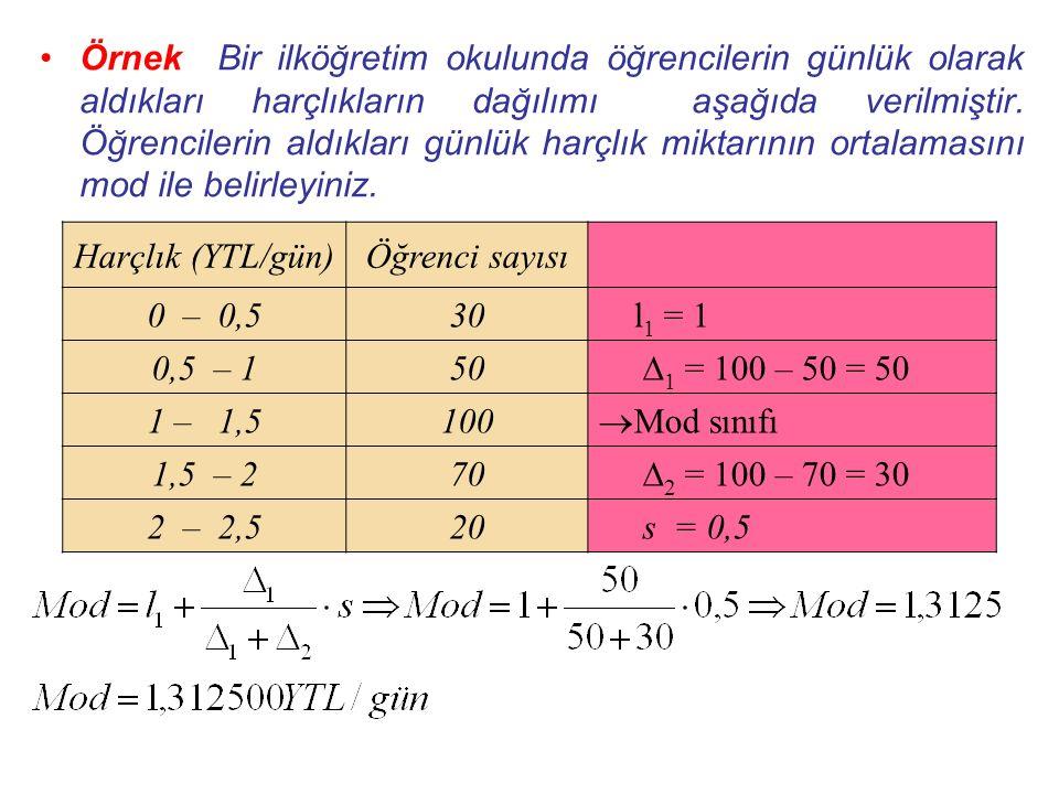 Örnek Bir ilköğretim okulunda öğrencilerin günlük olarak aldıkları harçlıkların dağılımı aşağıda verilmiştir.