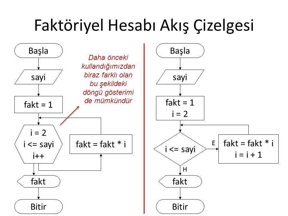 Faktöriyel Hesabı Akış Çizelgesi Başla sayi fakt = 1 i = 2 i <= sayi i++ fakt = fakt * i fakt Bitir i <= sayi Başla sayi fakt = 1 i = 2 fakt = fakt * i i = i + 1 fakt Bitir E H Daha önceki kullandığımızdan biraz farklı olan bu şekildeki döngü gösterimi de mümkündür