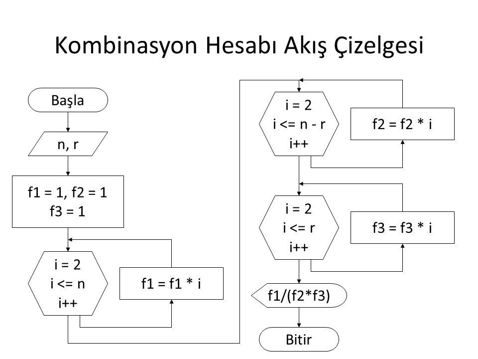 Kombinasyon Hesabı Akış Çizelgesi Başla n, r f1 = 1, f2 = 1 f3 = 1 i = 2 i <= n i++ f1 = f1 * i f1/(f2*f3) Bitir i = 2 i <= n - r i++ f2 = f2 * i i = 2 i <= r i++ f3 = f3 * i