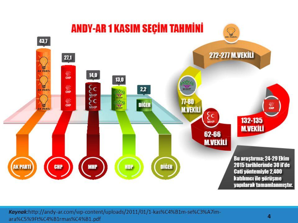 4 Kaynak:http://andy-ar.com/wp-content/uploads/2011/01/1-kas%C4%B1m-se%C3%A7im- ara%C5%9Ft%C4%B1rmas%C4%B1.pdf
