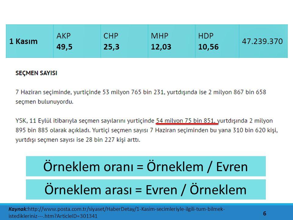 6 Kaynak:http://www.posta.com.tr/siyaset/HaberDetay/1-Kasim-secimleriyle-ilgili-tum-bilmek- istedikleriniz---.htm ArticleID=301341 Örneklem oranı = Örneklem / Evren Örneklem arası = Evren / Örneklem 1 Kasım AKP 49,5 CHP 25,3 MHP 12,03 HDP 10,56 47.239.370