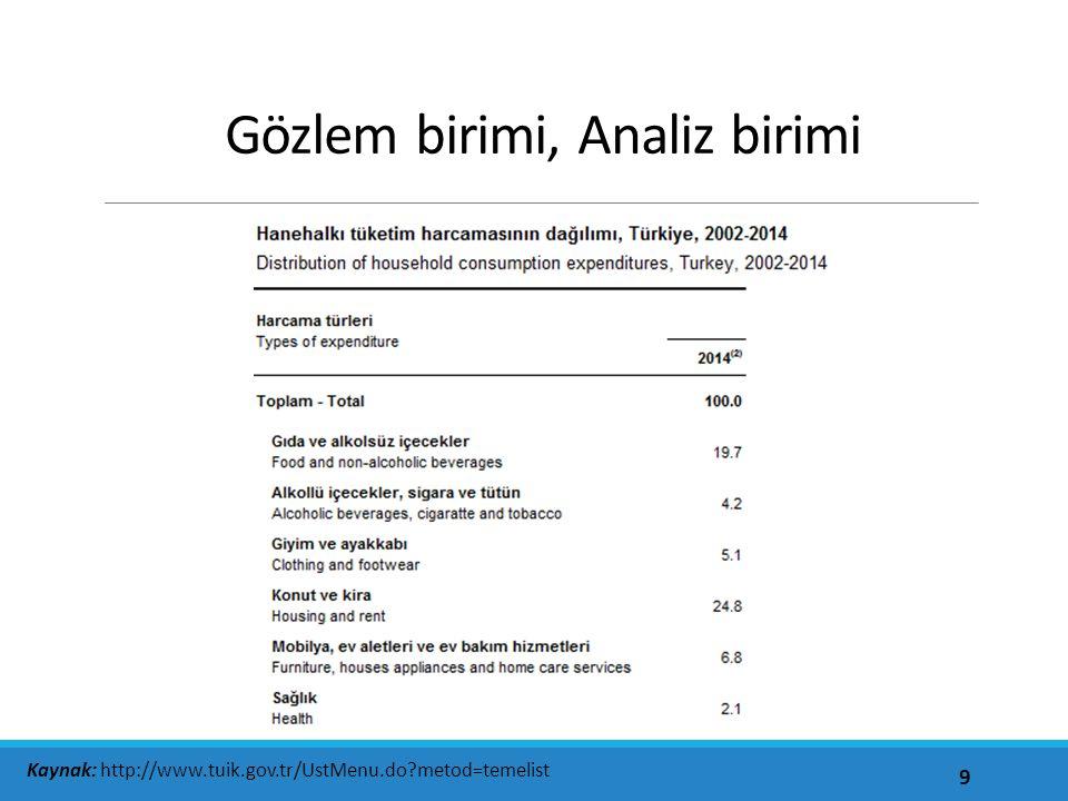 Gözlem birimi, Analiz birimi 9 Kaynak: http://www.tuik.gov.tr/UstMenu.do metod=temelist