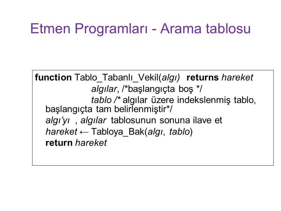 Etmen Programları - Arama tablosu function Tablo_Tabanlı_Vekil(algı) returns hareket algılar, /*başlangıçta boş */ tablo /* algılar üzere indekslenmiş tablo, başlangıçta tam belirlenmiştir*/ algı'yı, algılar tablosunun sonuna ilave et hareket ← Tabloya_Bak(algı, tablo) return hareket