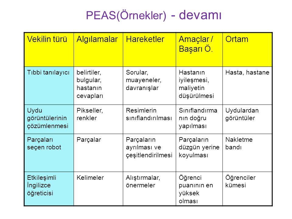 PEAS(Örnekler) - devamı Vekilin türüAlgılamalarHareketlerAmaçlar / Başarı Ö.