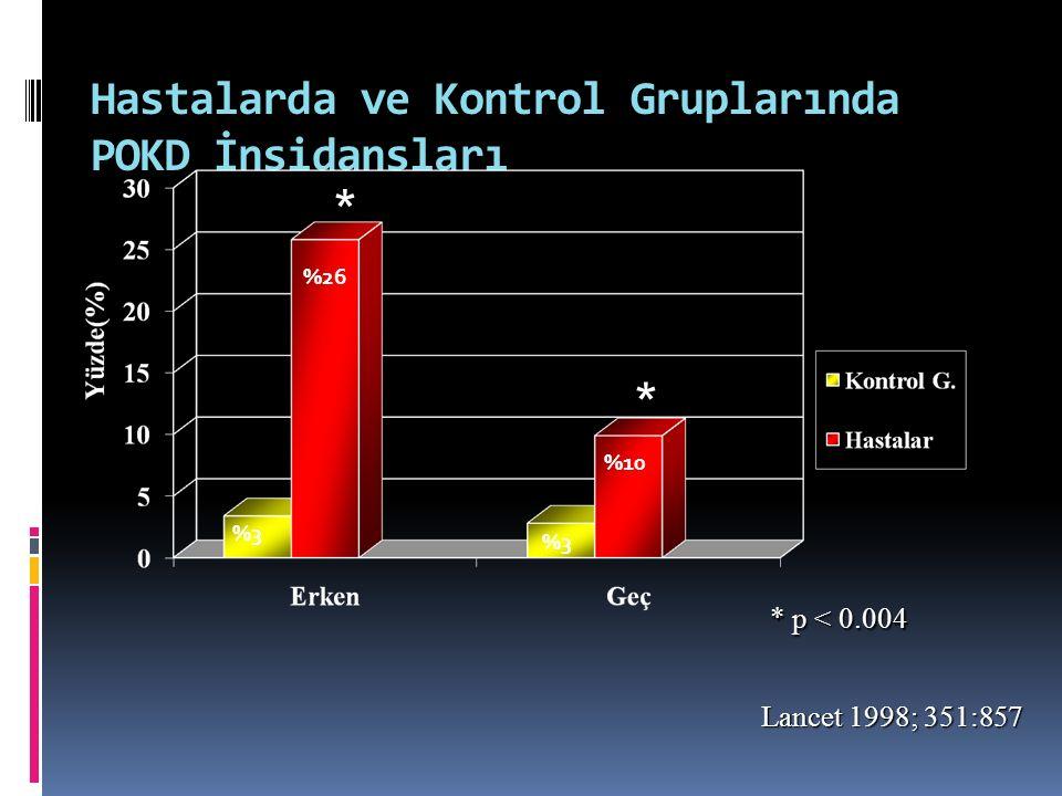 Hastalarda ve Kontrol Gruplarında POKD İnsidansları * * * p < 0.004 Lancet 1998; 351:857 %26 %10 %3