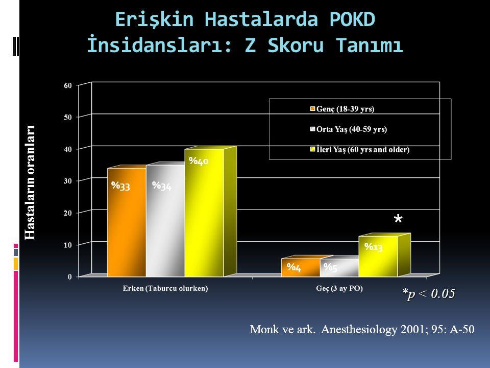 * *p < 0.05 Erişkin Hastalarda POKD İnsidansları: Z Skoru Tanımı Hastaların oranları Monk ve ark. Anesthesiology 2001; 95: A-50 %33%34 %40 %4%5 %13