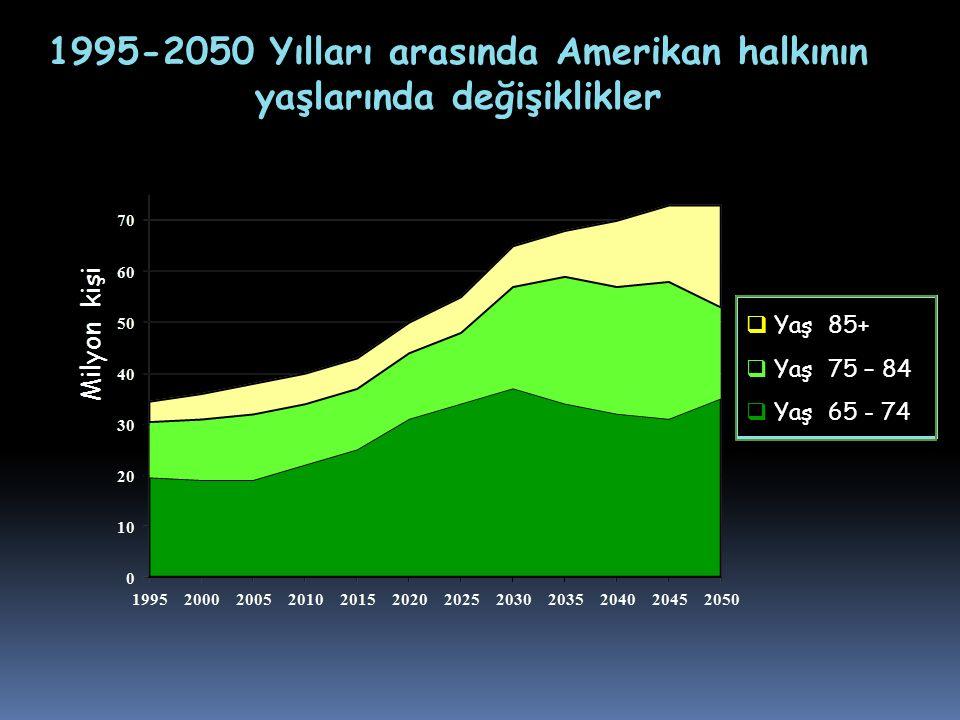 1995-2050 Yılları arasında Amerikan halkının yaşlarında değişiklikler  Yaş 85+  Yaş 75 – 84  Yaş 65 - 74