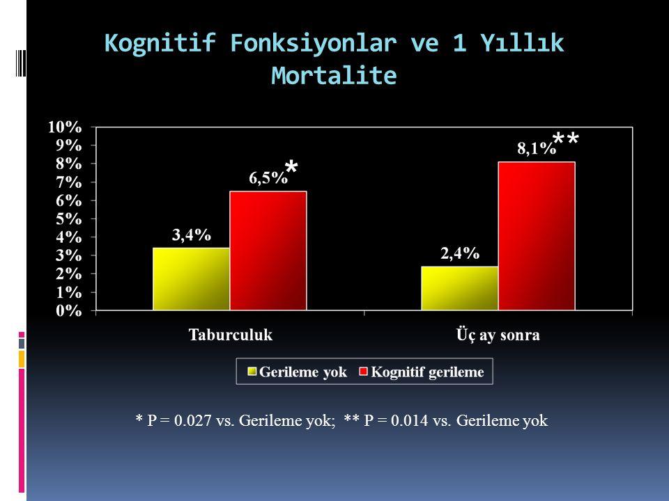 Kognitif Fonksiyonlar ve 1 Yıllık Mortalite * ** * P = 0.027 vs. Gerileme yok; ** P = 0.014 vs. Gerileme yok