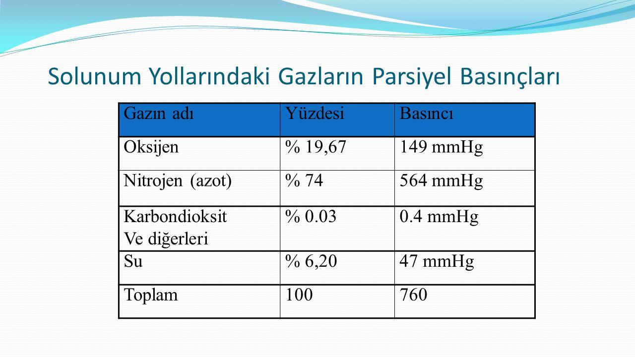 Solunum Yollarındaki Gazların Parsiyel Basınçları Gazın adıYüzdesiBasıncı Oksijen% 19,67149 mmHg Nitrojen (azot)% 74564 mmHg Karbondioksit Ve diğerler