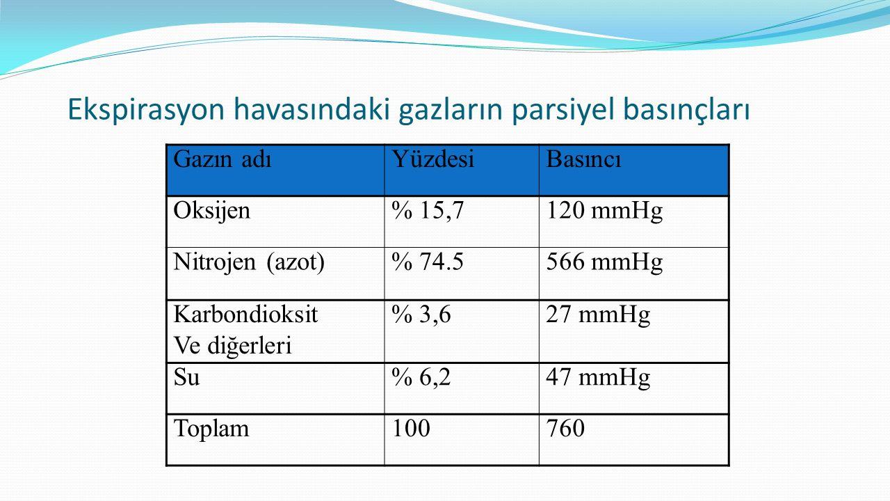 Ekspirasyon havasındaki gazların parsiyel basınçları Gazın adıYüzdesiBasıncı Oksijen% 15,7120 mmHg Nitrojen (azot)% 74.5566 mmHg Karbondioksit Ve diğe