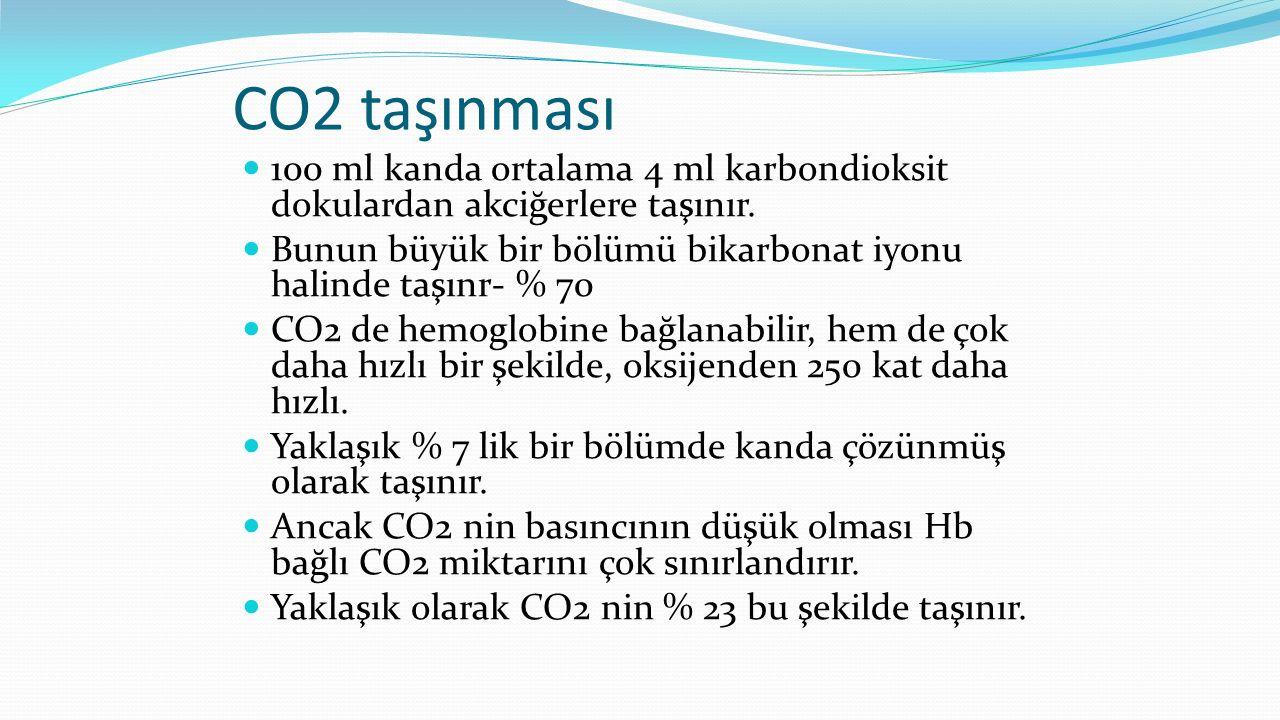 CO2 taşınması 100 ml kanda ortalama 4 ml karbondioksit dokulardan akciğerlere taşınır. Bunun büyük bir bölümü bikarbonat iyonu halinde taşınr- % 70 CO