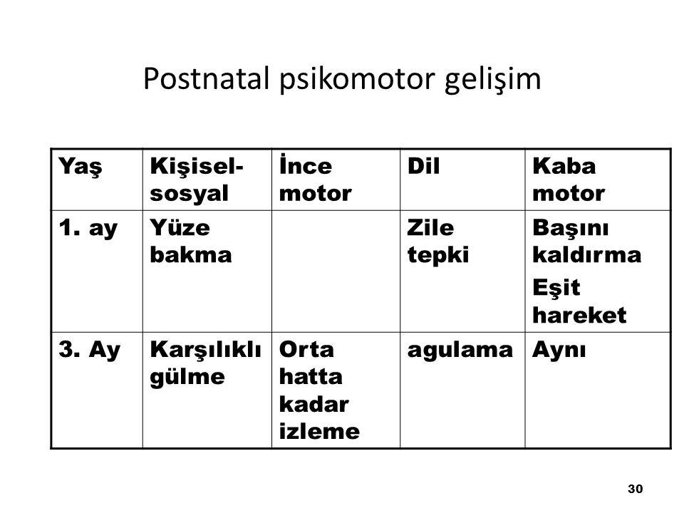 Postnatal psikomotor gelişim YaşKişisel- sosyal İnce motor DilKaba motor 1. ayYüze bakma Zile tepki Başını kaldırma Eşit hareket 3. AyKarşılıklı gülme