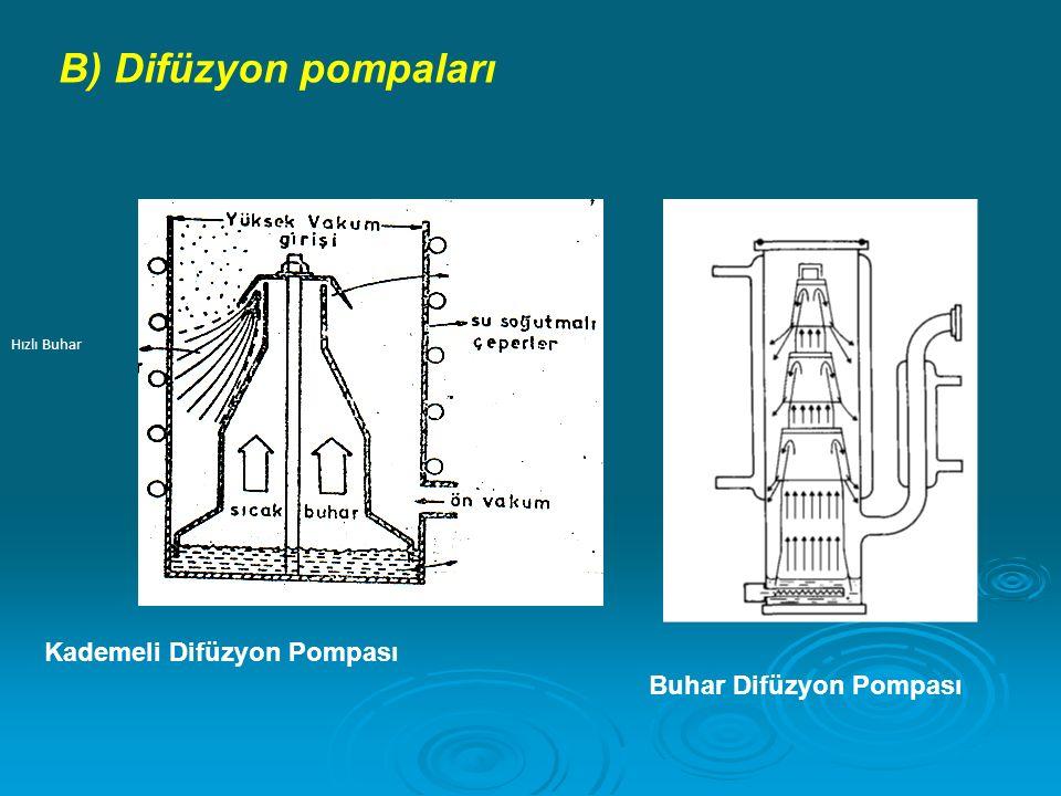 Hızlı Buhar Küçük delik Çalışma yağı Kademeli Difüzyon Pompası Buhar Difüzyon Pompası B) Difüzyon pompaları