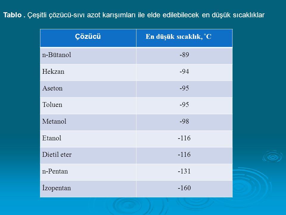 Çözücü En düşük sıcaklık, ˚C n-Bütanol-89 Hekzan-94 Aseton-95 Toluen-95 Metanol-98 Etanol-116 Dietil eter-116 n-Pentan-131 İzopentan-160 Tablo.