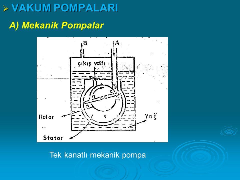  VAKUM POMPALARI A) Mekanik Pompalar Tek kanatlı mekanik pompa
