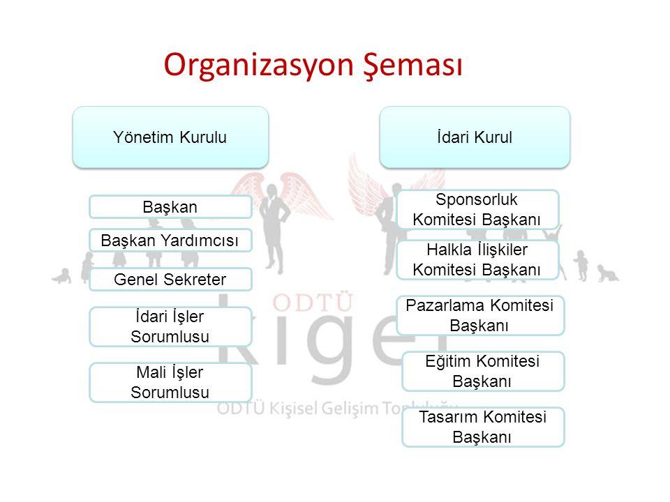 Organizasyon Şeması Yönetim Kurulu İdari Kurul Başkan Başkan Yardımcısı Genel Sekreter Mali İşler Sorumlusu İdari İşler Sorumlusu Tasarım Komitesi Baş