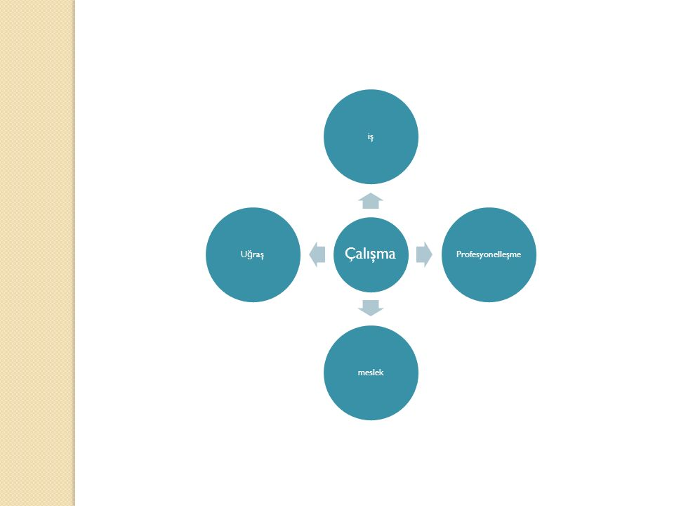 Macdonald'ın (1999) tanımında meslek, sosyal, kültürel ve ekonomik şartlardan etkilenen, teknik özelliklere sahip belirli bir alandaki spesifik isler ve faaliyetler bütünü olarak ifade edilirken, Brown (1992) tanımında mesle ğ in, sanayi toplumlarında, kişinin, hayatını kazanmak ve geçimini sa ğ lamak için sürekli olarak üzerinde çalıştı ğ ı is veya fikir alanı olan yönünü vurgulamıştır.