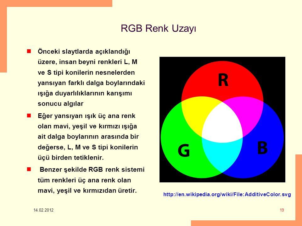 14.02.2012 19 RGB Renk Uzayı Önceki slaytlarda açıklandığı üzere, insan beyni renkleri L, M ve S tipi konilerin nesnelerden yansıyan farklı dalga boylarındaki ışığa duyarlılıklarının karışımı sonucu algılar Eğer yansıyan ışık üç ana renk olan mavi, yeşil ve kırmızı ışığa ait dalga boylarının arasında bir değerse, L, M ve S tipi konilerin üçü birden tetiklenir.