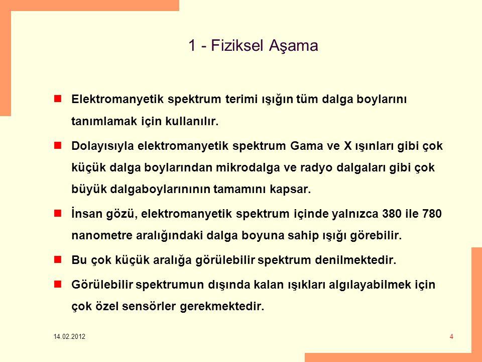 14.02.2012 25 Saf ve Saturated Renkler 100% saturated R, G, and B primaries Less saturated primaries